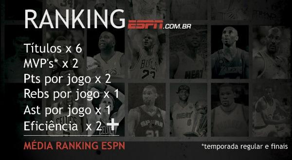 Ranking ESPN