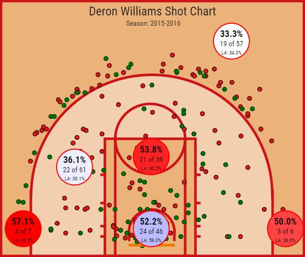 Deron Williams (1)