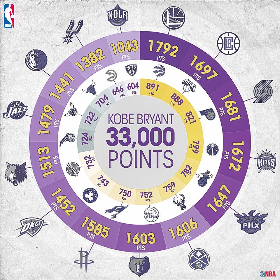 Kobe all points