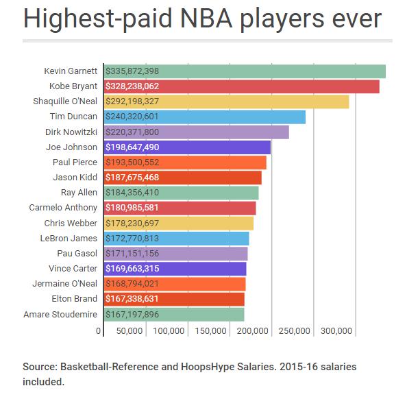 NBA salaries